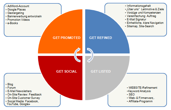 bluesoft Online Marketing